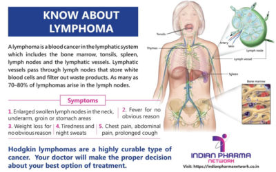Know about lymphoma