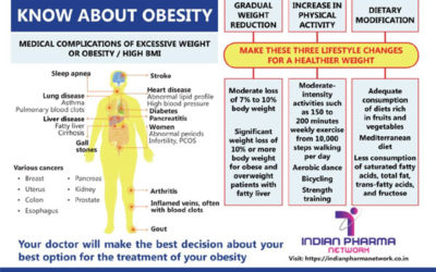 Know about Adult Obesity